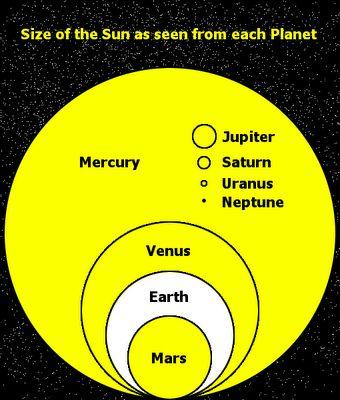 Tamaño del sol visto desde el cielo de cada planeta de nuestro sistema solar.