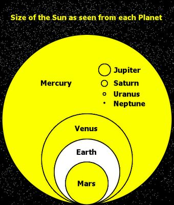 The Size of the Sun in the Sky As Seen From Each Planet Infographic | Infographics Blog. BUT to enhance our understanding even further, what would the sun look like in relation to the sky as if the viewer is standing on the planet looking at the sun.