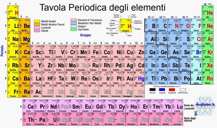tavola+periodica.jpg (1518×896)