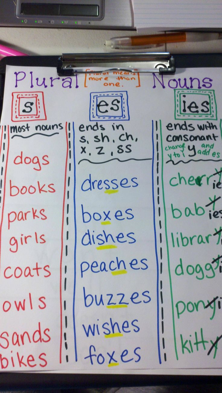 Love this chart for plural nouns!