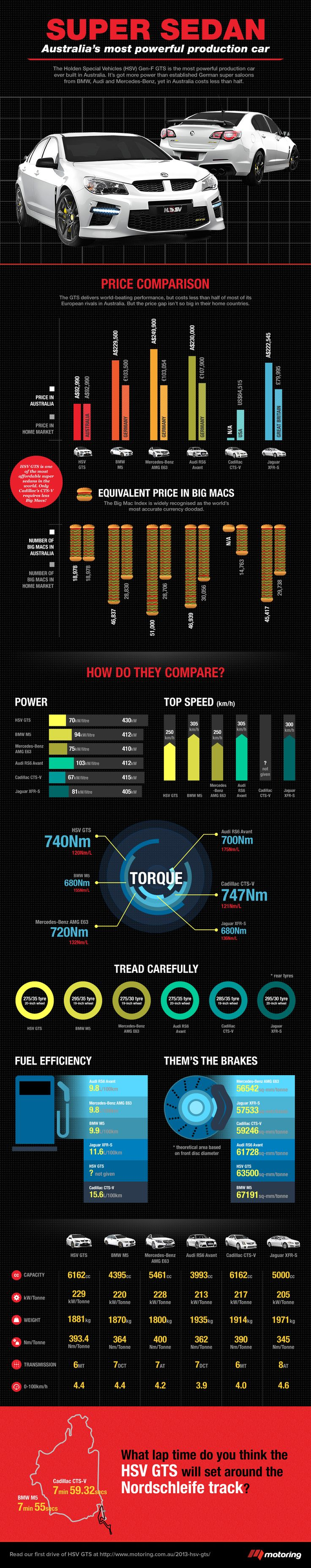 2014 Holden HSV GTS infographic