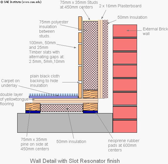 20 Best Images About Building Science On Pinterest