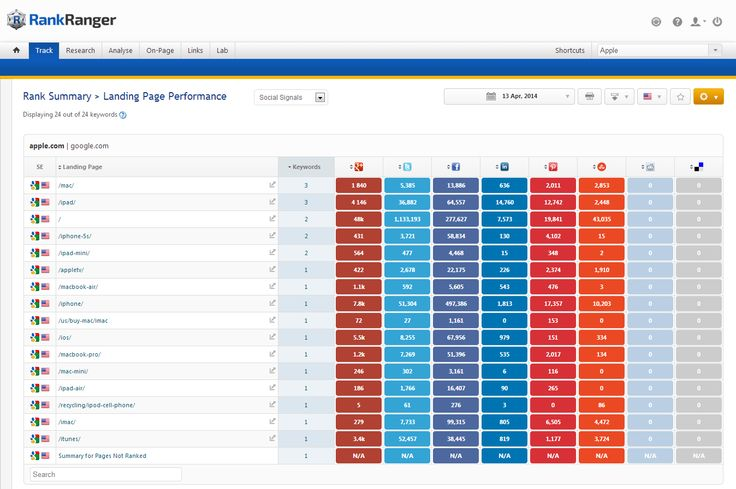 The Landing Page Performance Report allows you to see social signals for your landing pages.