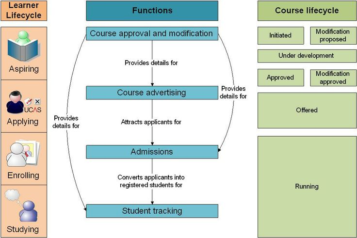 XCRI-CAP: eXchanging Course Related Information, Course Advertising Profile