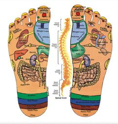Foot Pressure Points for Stomach Pain and Nausea. # ...
