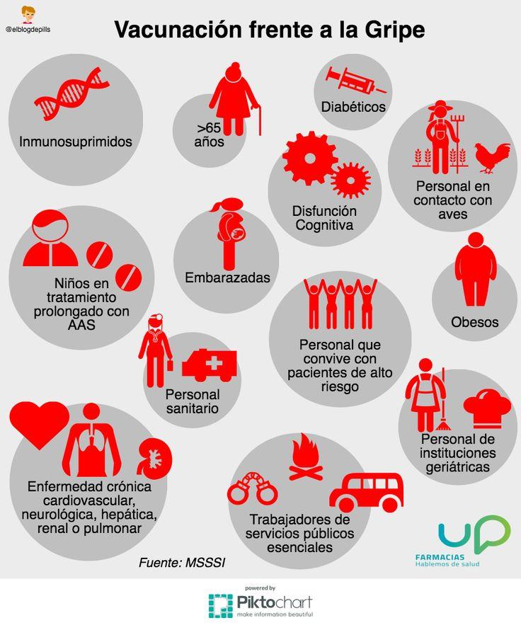 Vacunación frente a la Gripe: grupos qué deben vacunarse #gripe #vacuna #vacunagripe