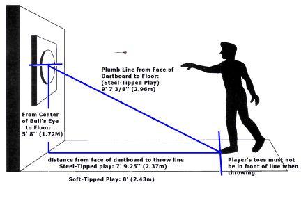 dart board regulations | how the pro s do it dart games dart rules