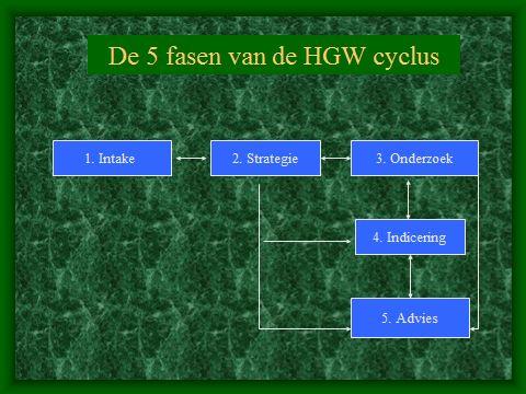 De 5 fasen van de HGW cyclus