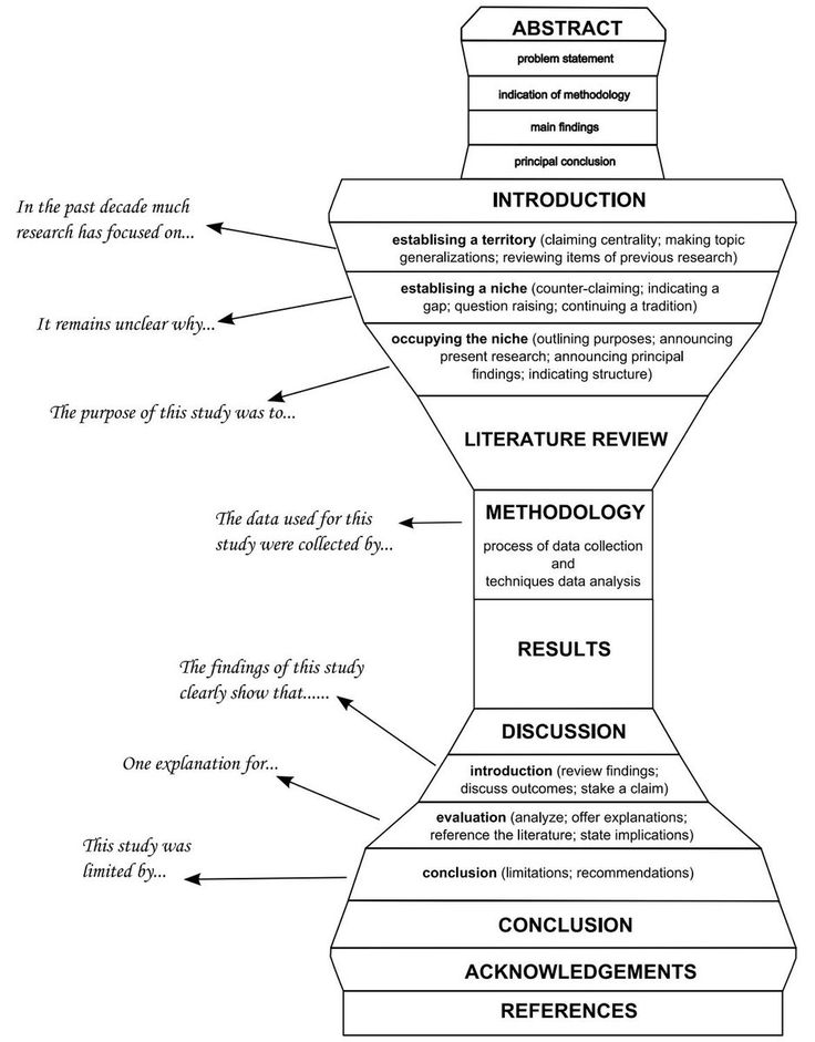 Narrative essay subjects write a model bio