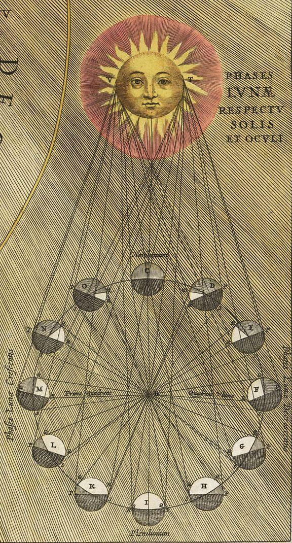 Andreas Cellarius, Harmonia Macrocosmica, 1660. )