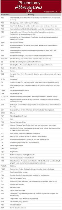 Phlebotomy Abbreviations List - Plus click through for their interactive study tool! #phlebotomy: