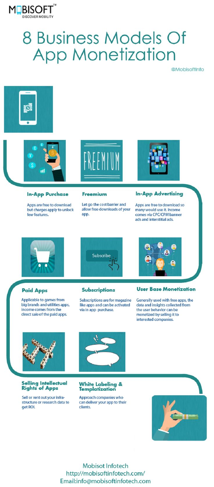 This Infographic depicts the eight business models of app monetization. It includes eight business model and they are in-app purchase, freemium, in-app advertising, paid apps, subscriptions, user base monetization, selling intellectual rights of apps and white labeling & templatization. App Monetization helps you to generate decent revenue and help you meet your expectations.