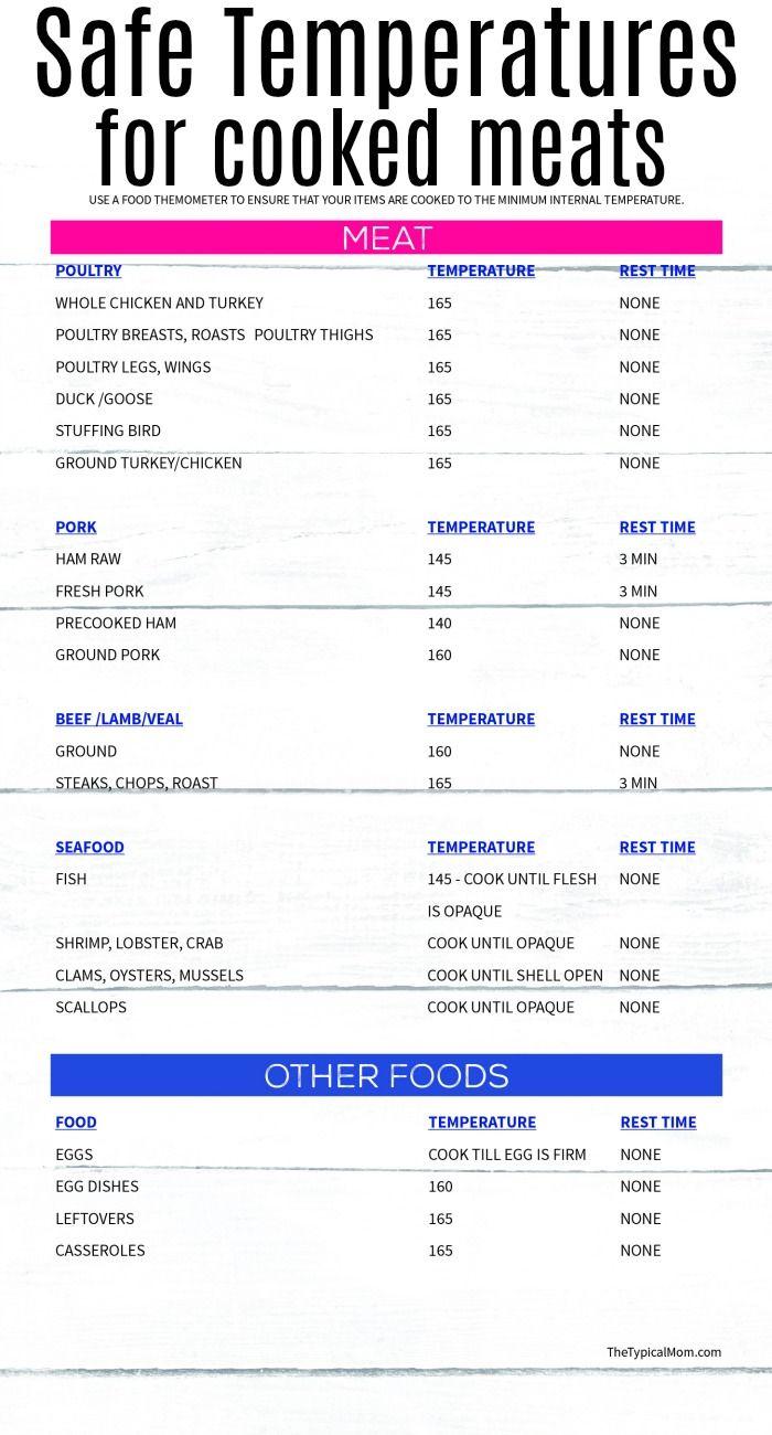 Printable Internal Meat Temperature Chart Free For You Meat Temperature Chart Smoked Food Recipes Temperature Chart