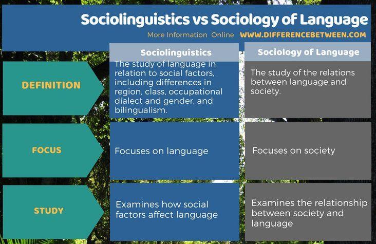 Sociolinguistics / Sociology of Language #english