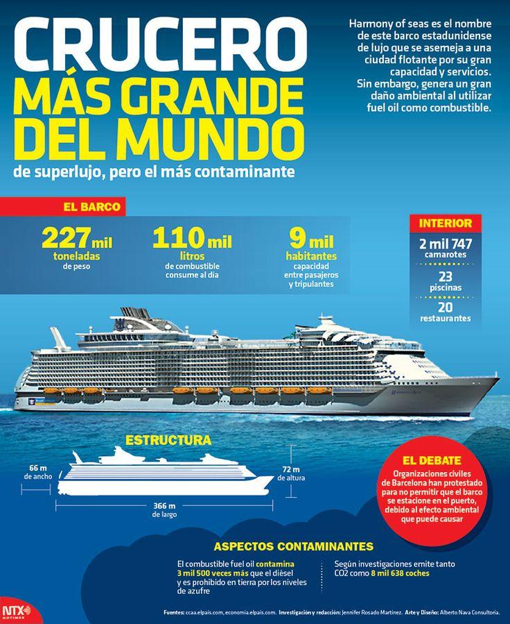 Harmony of seas es el nombre del crucero m s grande del for Cual es el colchon mas grande