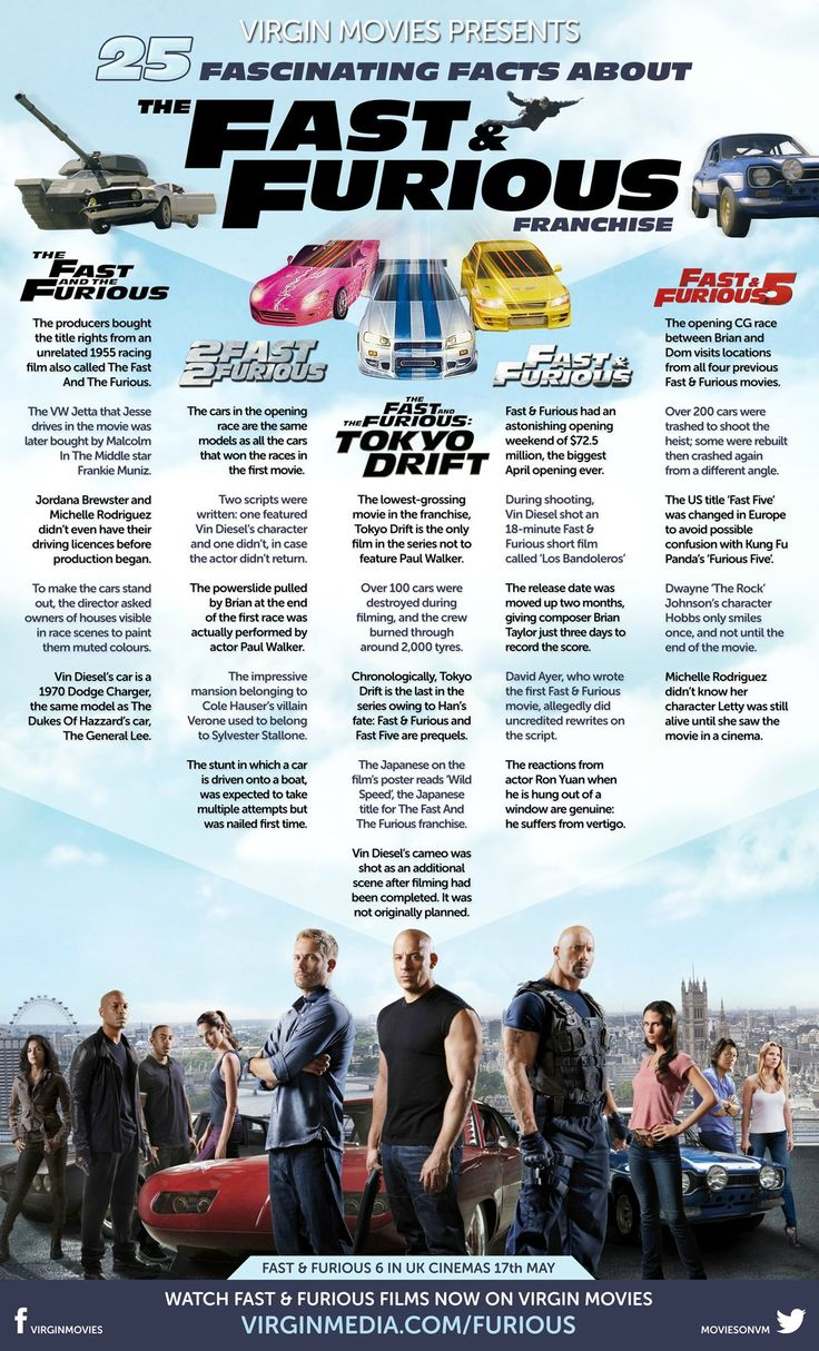 25 Fascinating Facts About The Fast & Furious Franchise | Gofobo