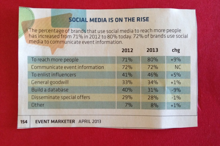 It's not really social media that's on the rise. It's social content. And social content comes from experiences!