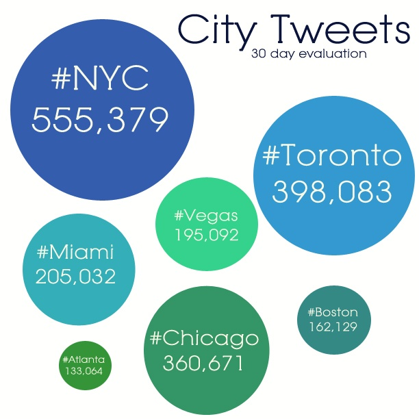 Social Media's Top City: #NYC