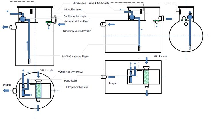 Využití dešťové vody – technologie NDV