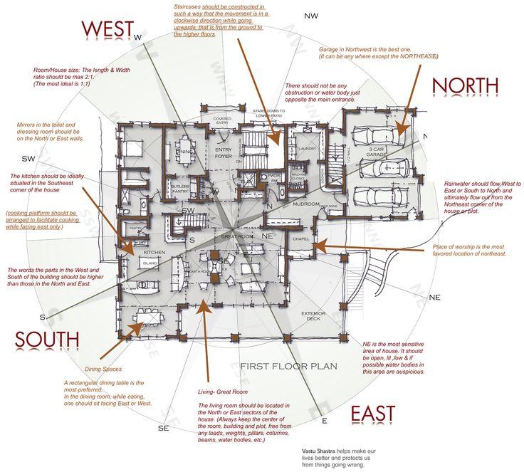 Vastu | Regency Builders - Custom Home Builder in Southeastern Wisconsin | Milwaukee Home Builder | Waukesha County Home Builder