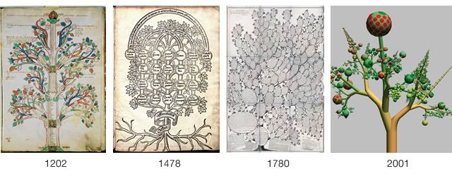 Visualization Metaphors: Old & New from http://www.visualcomplexity.com/vc/blog/?p=1159
