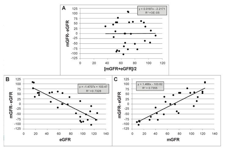 Critical Review of Method Comparison Studies for the Evaluation of Estimating Glomerular Filtration Rate Equations| Nephrology and Kidney Failure Journal|SciForschen Figure 1: Simulated differences mGFR-eGFR are plotted on averages and on either of both methods, demonstrating the statistical artefact that the difference is related to each of both methods separately.