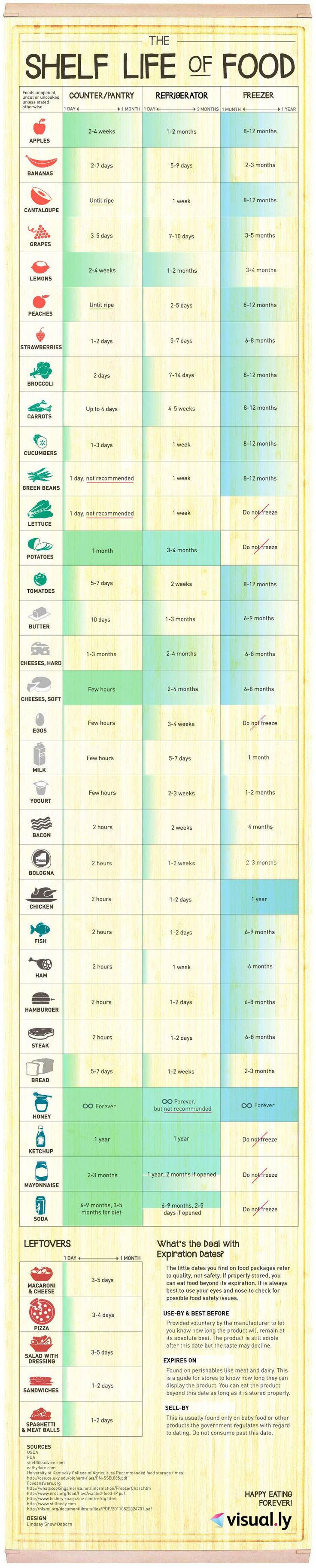 This chart lets you know how long common foods like produce, meats and leftovers will last on the counter, in the refrigerator, and in the freezer.
