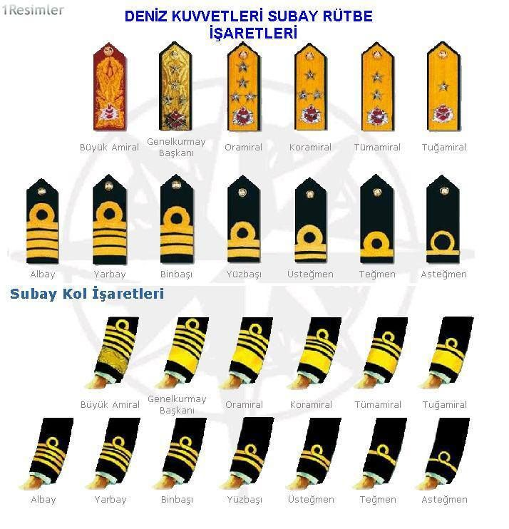 Navy Army Ranks