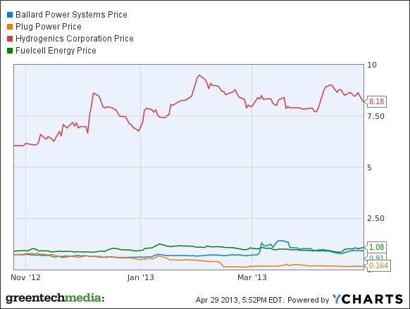 Bloom Energy is threatening profitability and an IPO in 2013. And then there's every other fuel cell company.