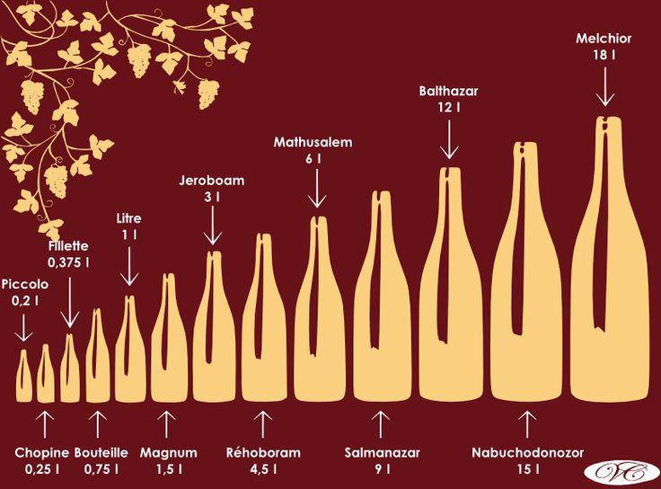 Différents formats de bouteilles