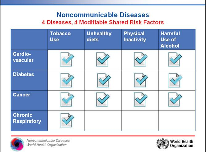 A quick explanation of Non-Communicable Diseases, or NCDs ...