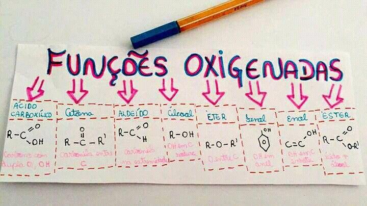 Resumo de Química : Funções Oxigenada
