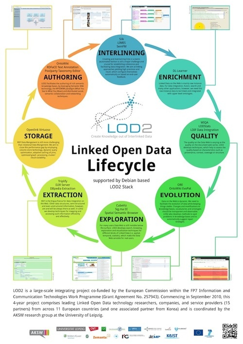 Linked Open Data Lifecycle  #data #metadata #socialdata http://erdelcroix.tumblr.com/post/31727470929/cyberlabe-linked-open-data-lifecycle