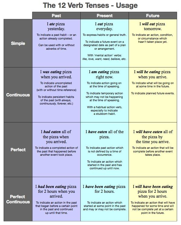 12 verb tenses in a table. Learning what they can be used for. English grammar lesson