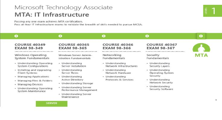 Boost your #career with #MTA Training at #ssdntechnologies