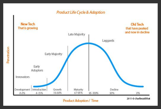 compressed product life cycle models of Introduction to the the product life cycle model an introduction to the product lifecycle model the product life cycle (plc) describes the stages of a product from launch to being discontinued.