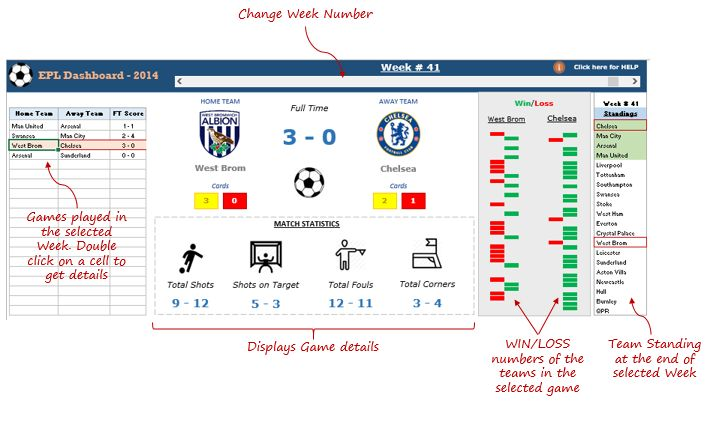 Excel Dashboard Premier League Season 2014-15 Visualized - excel dashboard template
