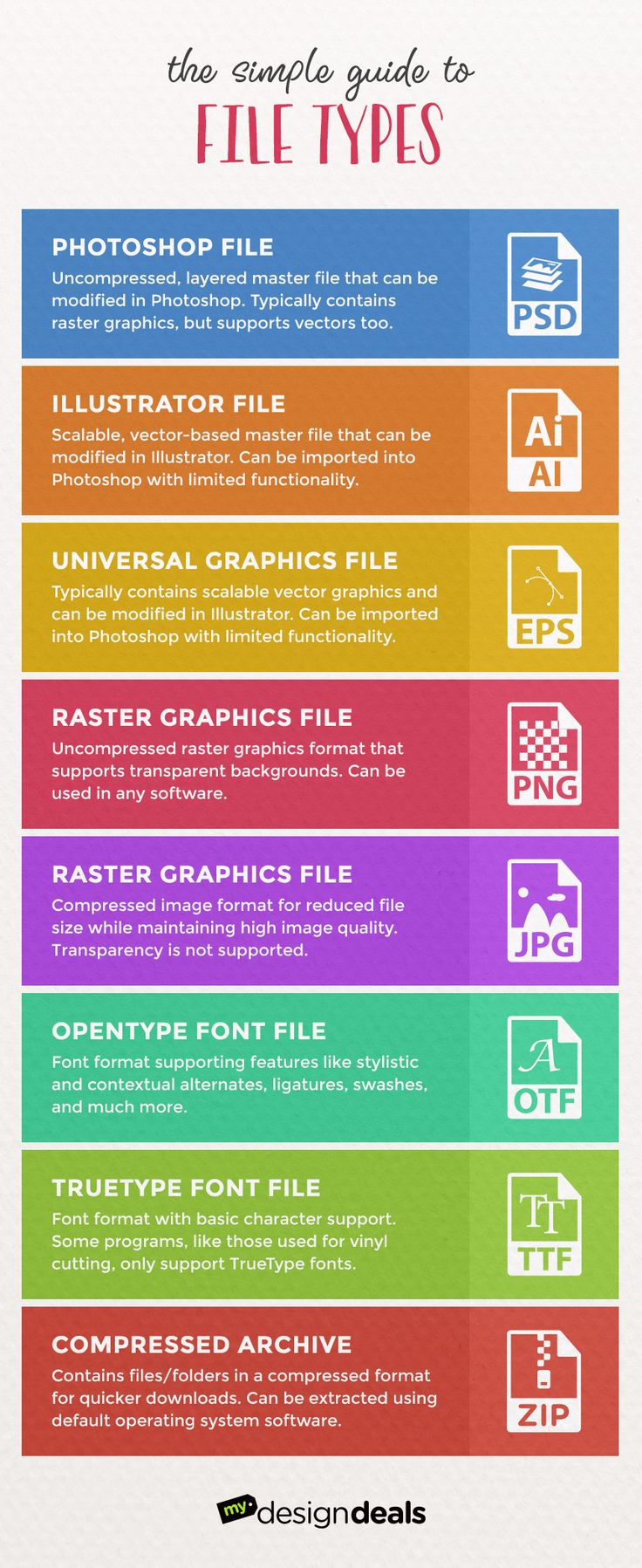 The Simple Guide to File Types for Designers - Learn what software is needed to open and use the most common file formats in graphic design.