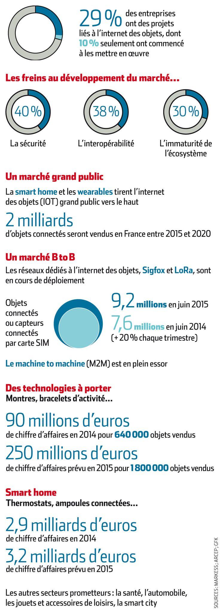 #IOT Objets connectés : les chiffres clés du marché français