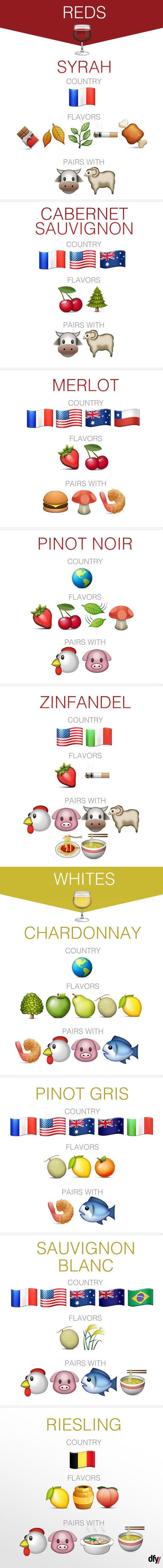 About wine: emojis | #culinária #cook #food #foodporn #bebidas #drink #alcohol #wine #vinho #infográfico #infographic