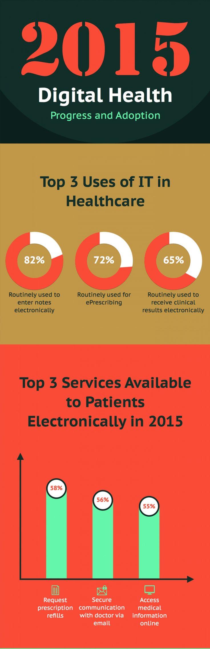 Progreso de la adopción de la salud digital en 2015. #eSalud #eHealth #infografia