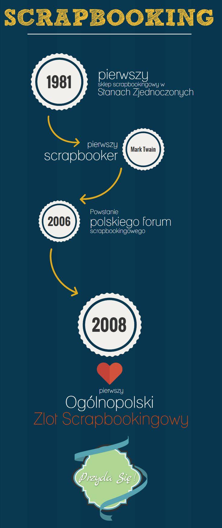 Scrapbooking - Krótka historia