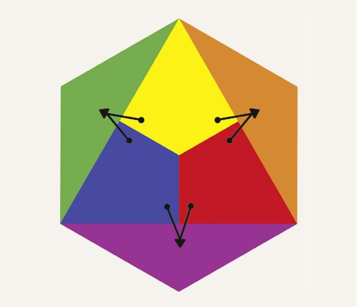 Warme Farben Grundschule : Sekundärfarben oder Mischfarben 1 Ordnung  Farbenlehre 2  Johannes