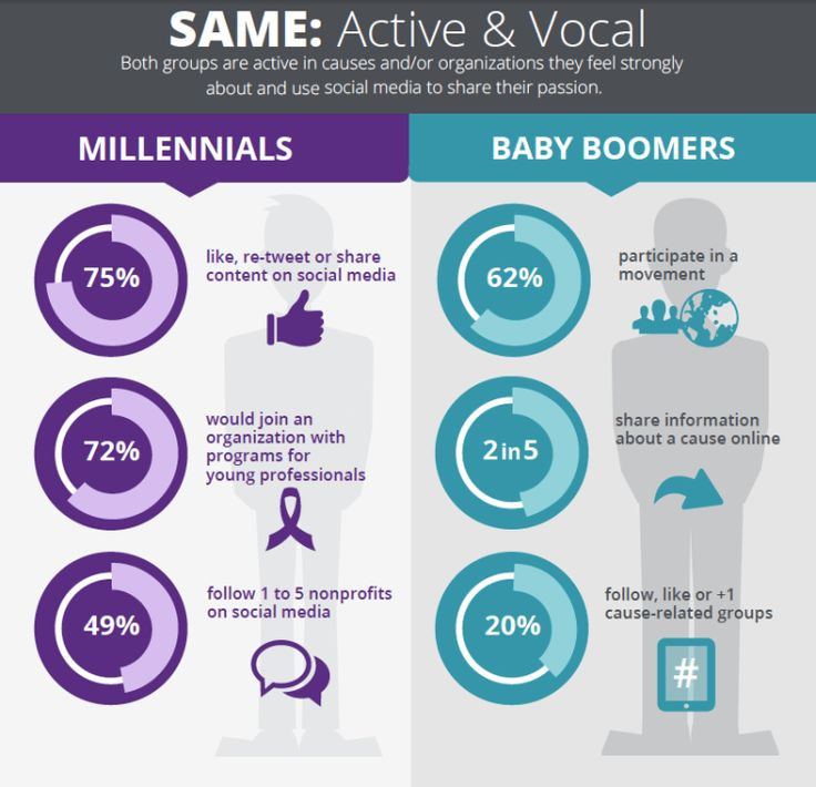 Millennials approach Baby Boomers as America's largest generation in the electorate