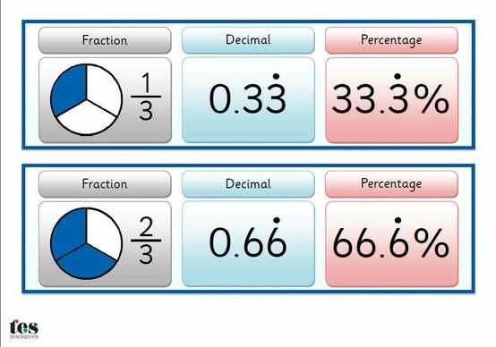 A set of cards to help learners see the link between fraction decimals and percentages. complete with information on converting one to another. Sassoon font throughout, with clear visual representations of fractions.