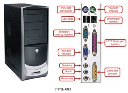 system unit parts and functions pdf