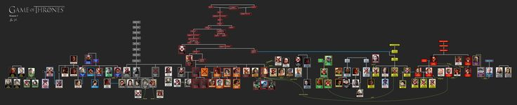 [Everything] 7 GOT Family Trees (one for the start of each season!)