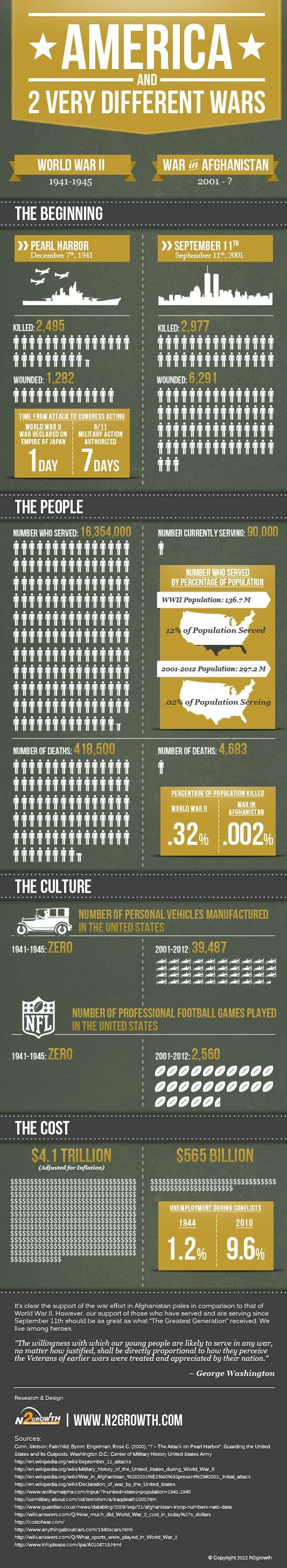 9/11 #INFOGRAPHIC – THE DESTINY OF A NATION...I NEED TO INVESTIGATE THESE IDEAS..