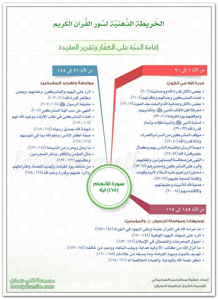 الخريطة الذهنية لسورة الأنعام إقامة الحجة على الكفار وتقرير العقيدة Learn Quran Islamic Quotes Quotes