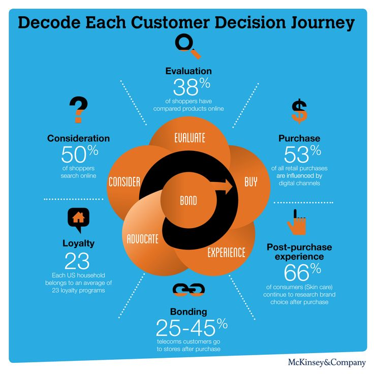 81 best images about consumer journey on pinterest